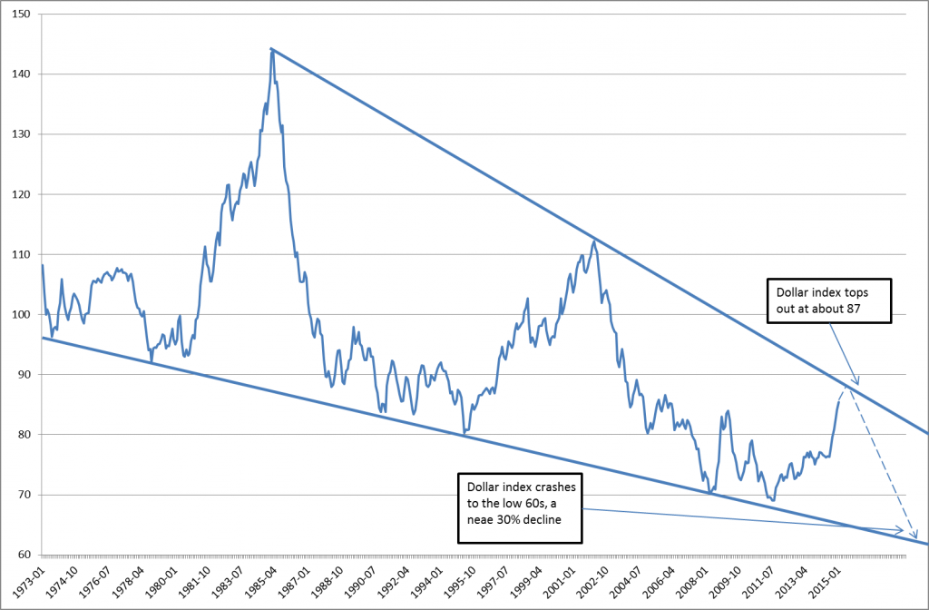 Dollar-Index-Past-Forty-Years